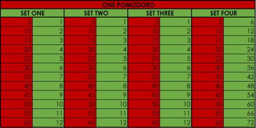 POMODORO CHART